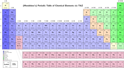 Quick Answer: Which Element Has The Largest Atomic Radius As Np Sb? - The  Biggest